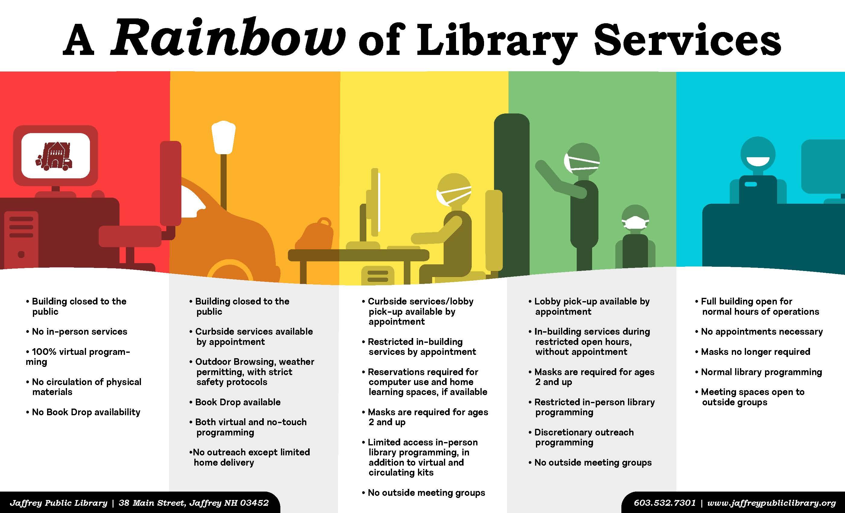 Service Levels Graphic