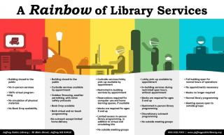 Library Service Levels
